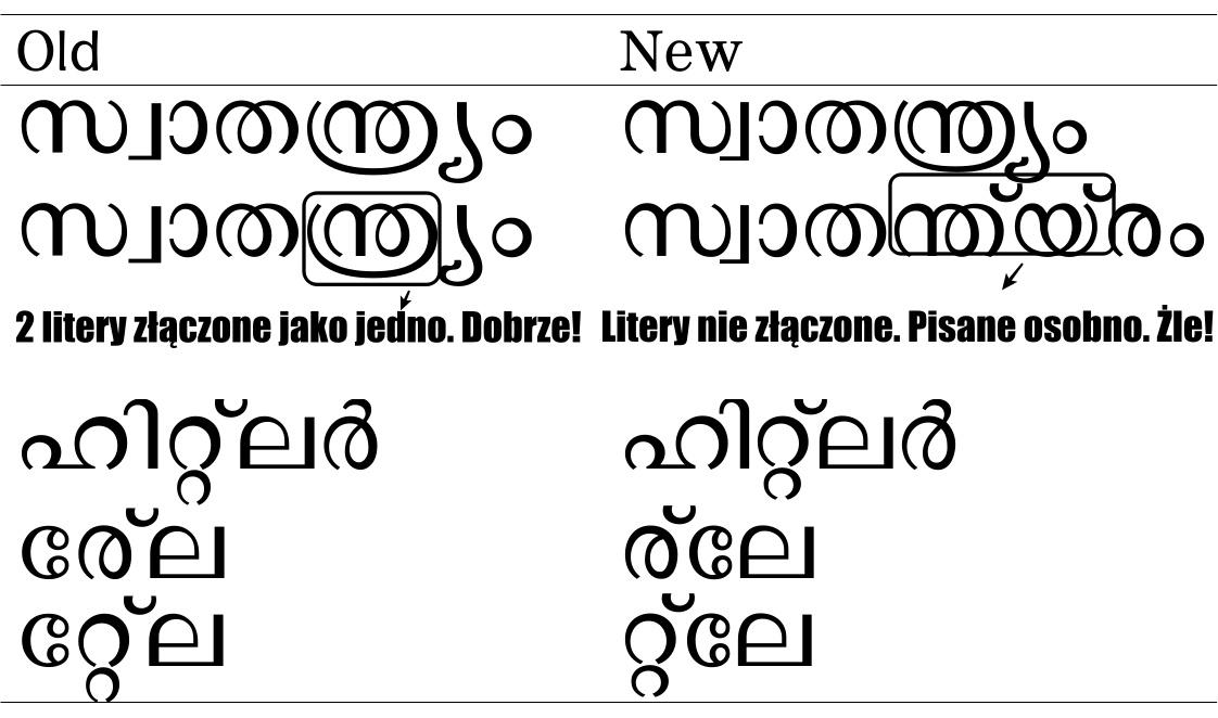 Jak mój Dziadek uratował język malajalam